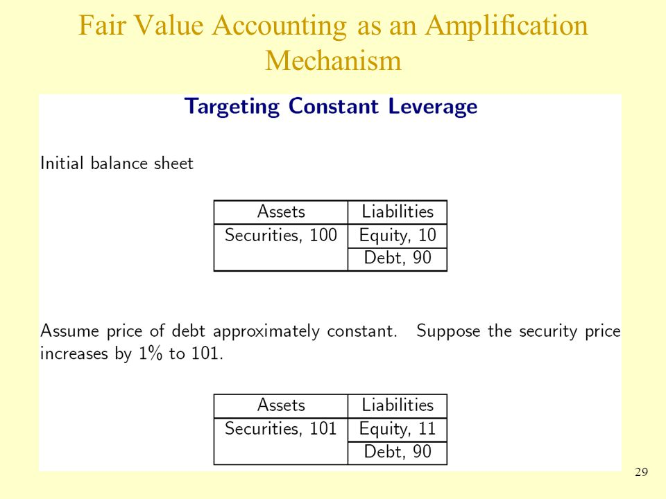 Fair Value Accounting as an Amplification Mechanism 29