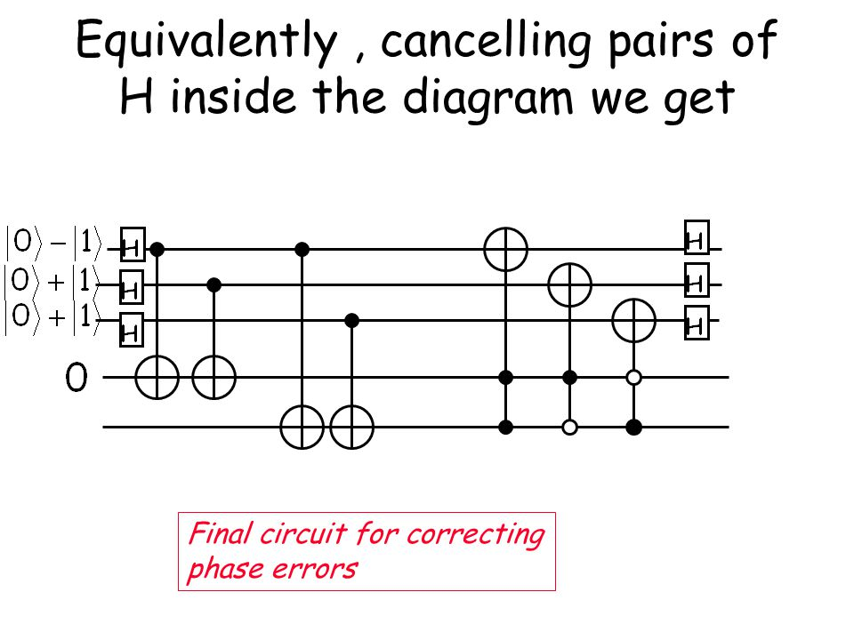 Equivalently, cancelling pairs of H inside the diagram we get Final circuit for correcting phase errors