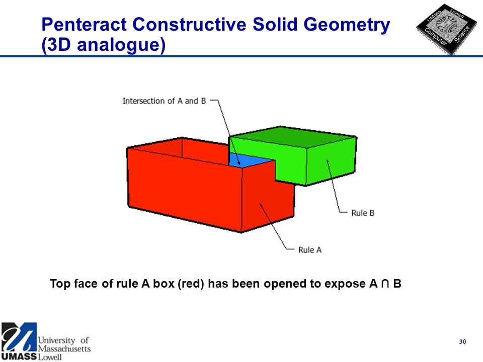 Penteract Constructive Solid Geometry (3D analogue) 30 Top face of rule A box (red) has been opened to expose A ∩ B