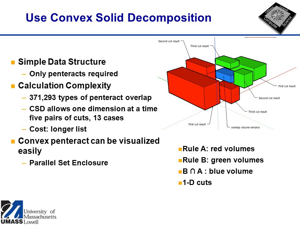 Use Convex Solid Decomposition n Simple Data Structure –Only penteracts required n Calculation Complexity –371,293 types of penteract overlap –CSD allows one dimension at a time, five pairs of cuts, 13 cases –Cost: longer list n Convex penteract can be visualized easily –Parallel Set Enclosure n Rule A: red volumes n Rule B: green volumes n B ∩ A : blue volume n 1-D cuts