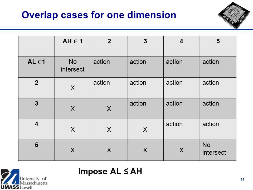 Overlap cases for one dimension AH ∈ 1 2345 AL ∈ 1 No intersect action 2 X 3 XX 4 XXX 5 XXXX No intersect 35 Impose AL ≤ AH