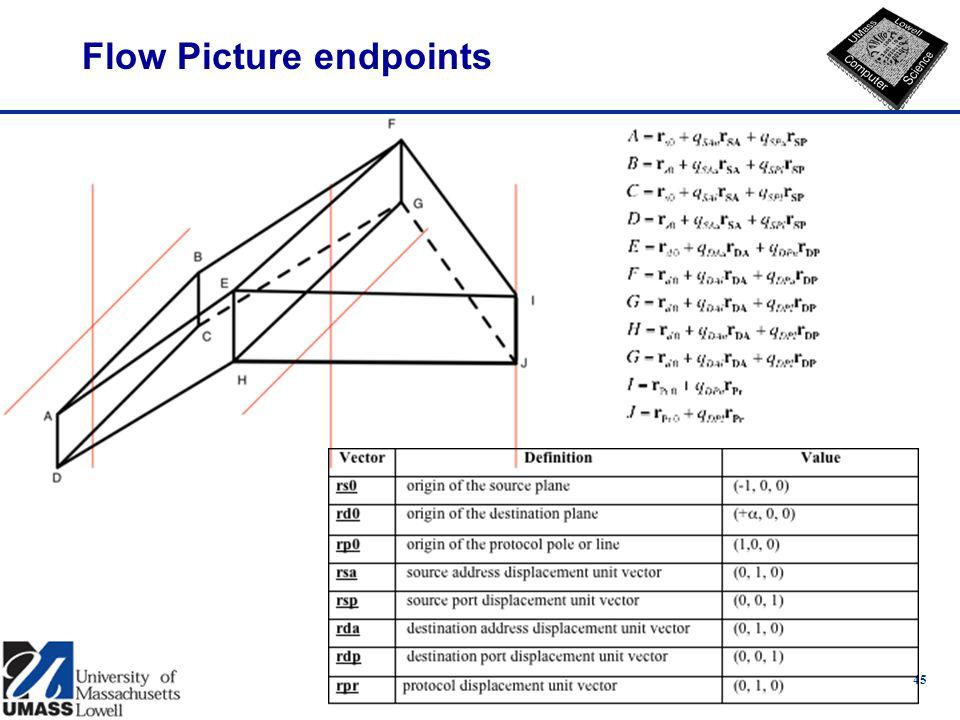 Flow Picture endpoints 45
