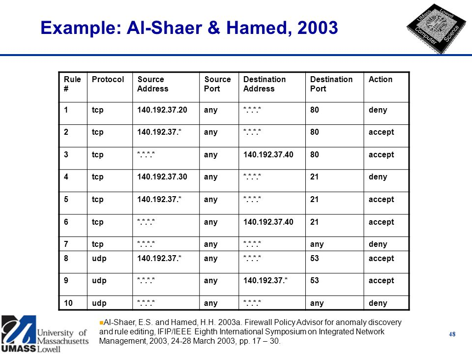 48 Example: Al-Shaer & Hamed, 2003 Rule # ProtocolSource Address Source Port Destination Address Destination Port Action 1tcp140.192.37.20any*.*.*.*80deny 2tcp140.192.37.*any*.*.*.*80accept 3tcp*.*.*.*any140.192.37.4080accept 4tcp140.192.37.30any*.*.*.*21deny 5tcp140.192.37.*any*.*.*.*21accept 6tcp*.*.*.*any140.192.37.4021accept 7tcp*.*.*.*any*.*.*.*anydeny 8udp140.192.37.*any*.*.*.*53accept 9udp*.*.*.*any140.192.37.*53accept 10udp*.*.*.*any*.*.*.*anydeny n Al-Shaer, E.S.