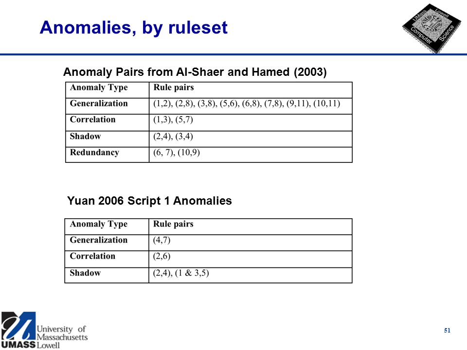 Anomalies, by ruleset 51 Anomaly Pairs from Al-Shaer and Hamed (2003) Yuan 2006 Script 1 Anomalies
