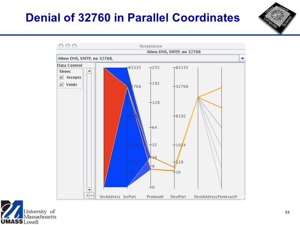 Denial of 32760 in Parallel Coordinates 53