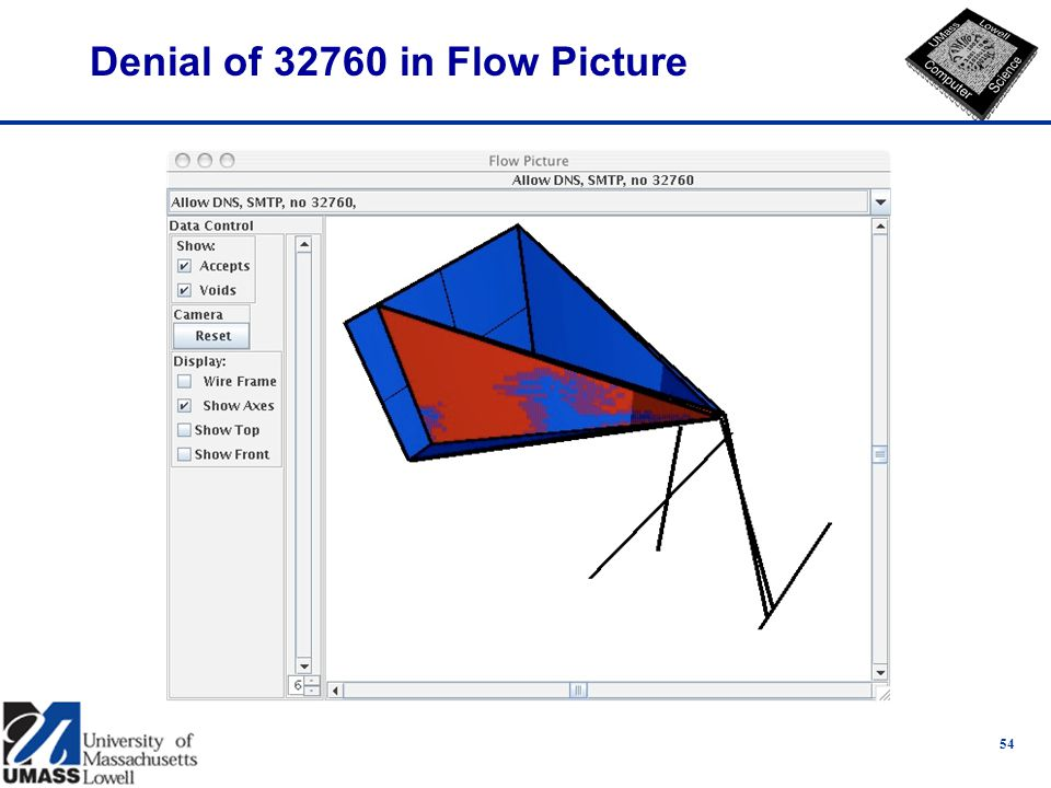 Denial of 32760 in Flow Picture 54