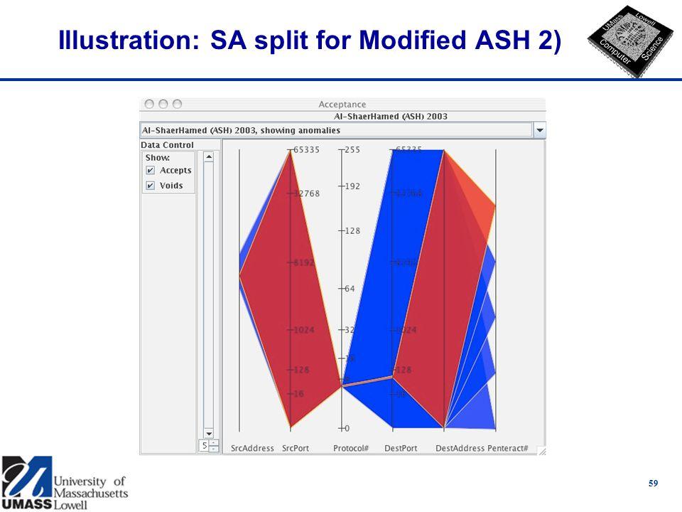 Illustration: SA split for Modified ASH 2) 59
