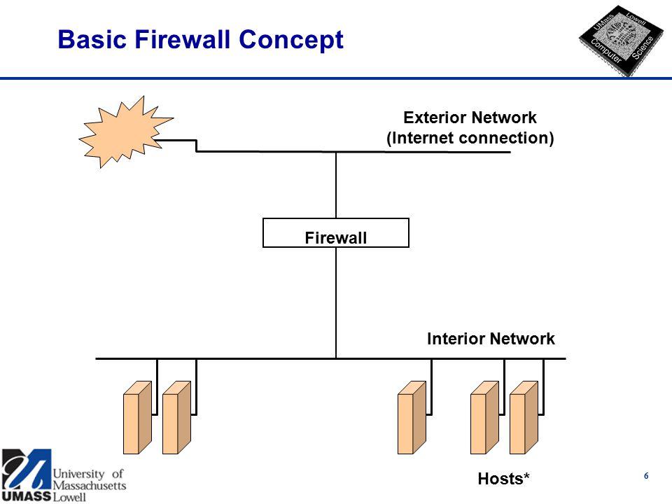 6 Basic Firewall Concept Exterior Network (Internet connection) Interior Network Hosts* Firewall