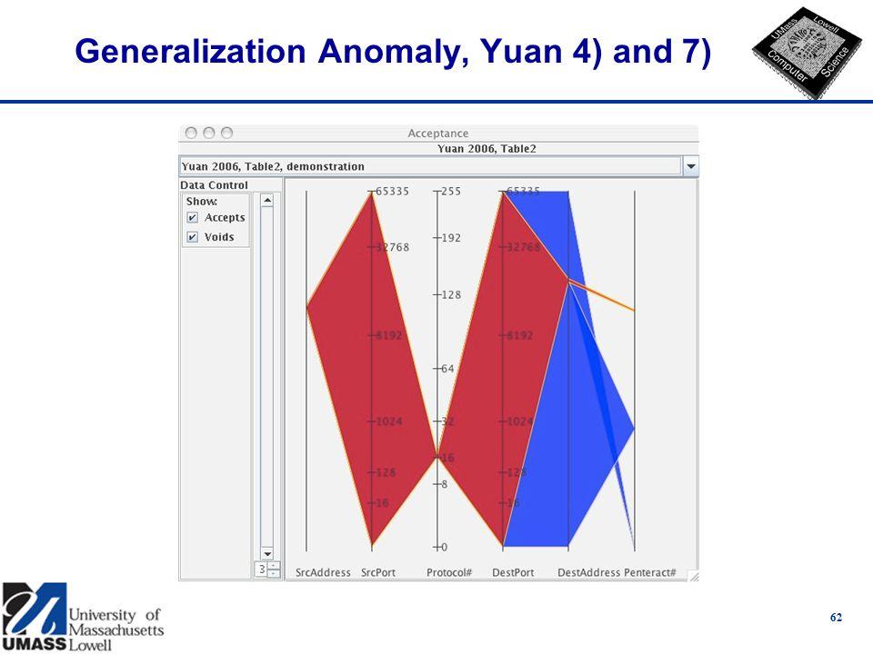 Generalization Anomaly, Yuan 4) and 7) 62