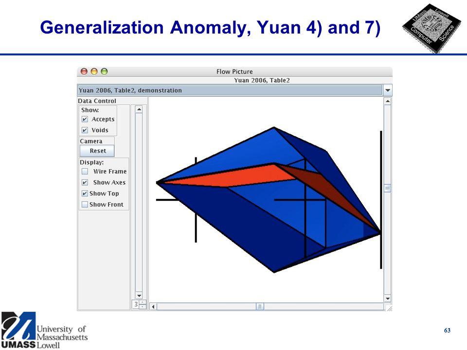Generalization Anomaly, Yuan 4) and 7) 63
