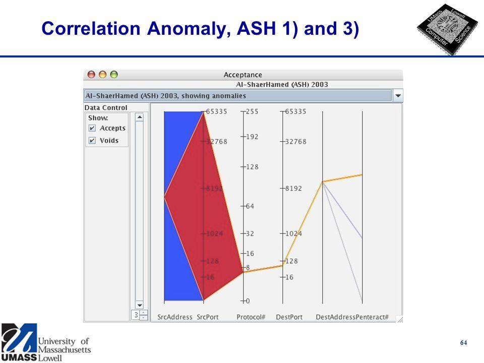 Correlation Anomaly, ASH 1) and 3) 64
