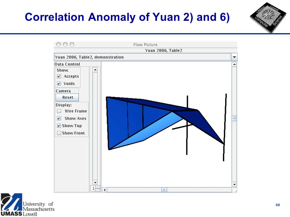 Correlation Anomaly of Yuan 2) and 6) 66