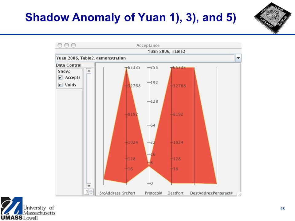 Shadow Anomaly of Yuan 1), 3), and 5) 68