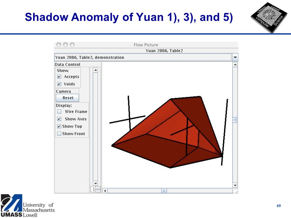 Shadow Anomaly of Yuan 1), 3), and 5) 69