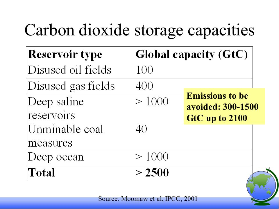 Carbon dioxide storage capacities Source: Moomaw et al, IPCC, 2001 Emissions to be avoided: GtC up to 2100