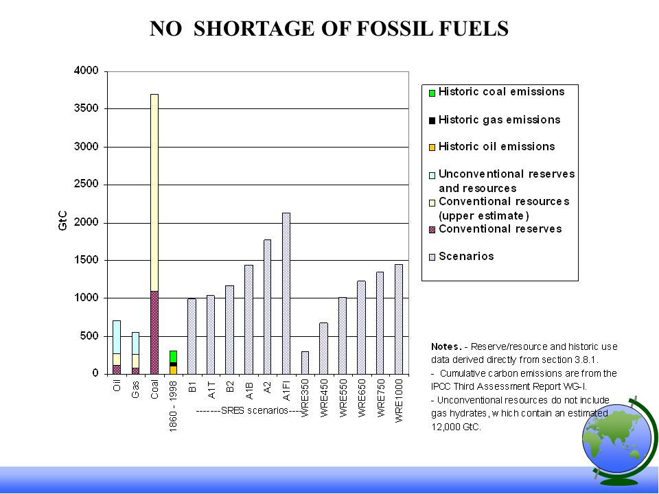 NO SHORTAGE OF FOSSIL FUELS