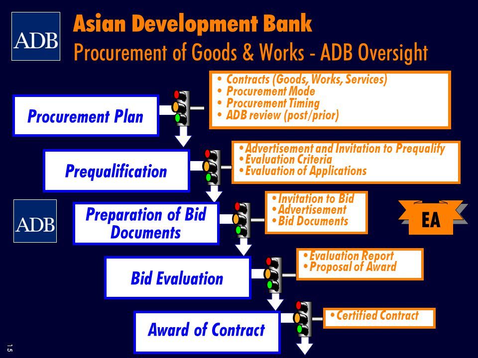 15 Asian Development Bank Procurement of Goods & Works - ADB Oversight Prequalification Advertisement and Invitation to Prequalify Evaluation Criteria Evaluation of Applications Preparation of Bid Documents Invitation to Bid Advertisement Bid Documents Bid Evaluation Evaluation Report Proposal of Award Award of Contract Certified Contract EA Procurement Plan Contracts (Goods, Works, Services) Procurement Mode Procurement Timing ADB review (post/prior)