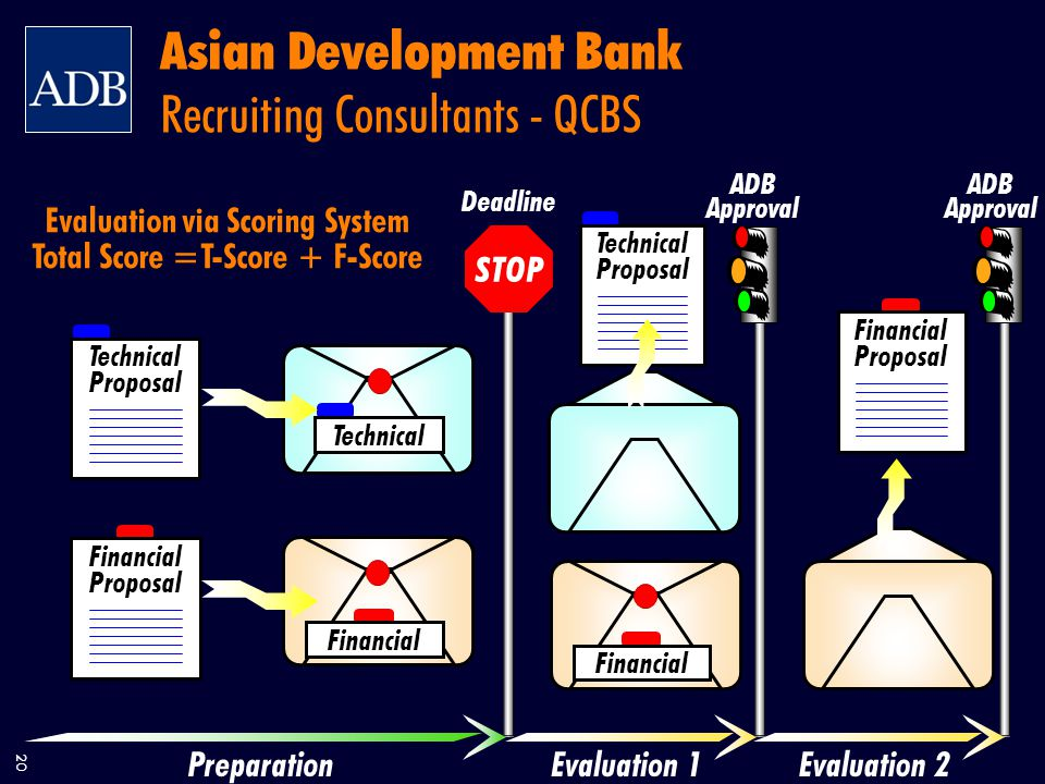 20 Asian Development Bank Recruiting Consultants - QCBS Deadline ADB Approval ADB Approval PreparationEvaluation 1Evaluation 2 Technical Proposal Financial Proposal Financial Technical Proposal Financial Proposal Technical STOP Evaluation via Scoring System Total Score =T-Score + F-Score