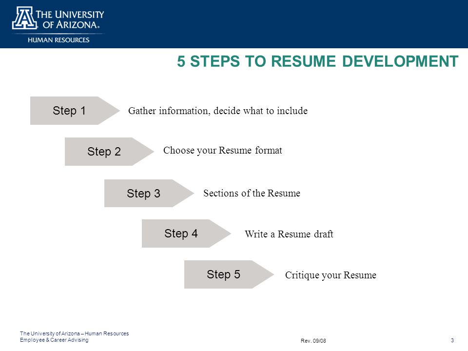 image gallery resume steps