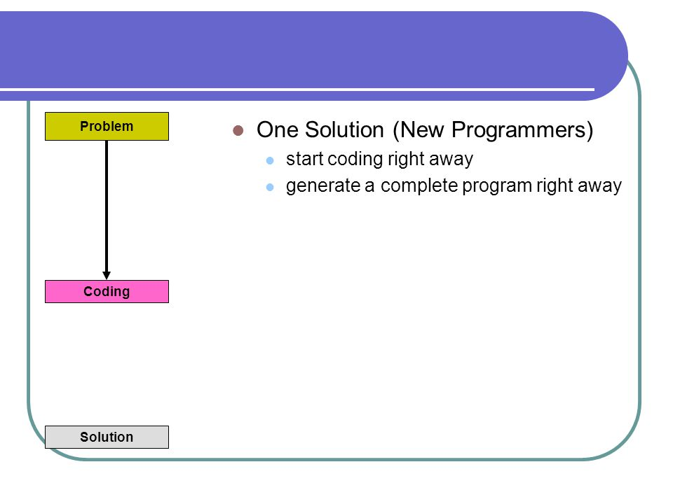 One Solution (New Programmers) start coding right away generate a complete program right away Solution Problem Coding