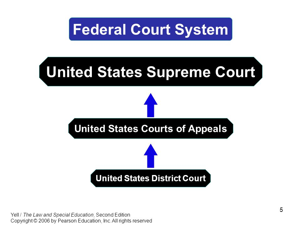 5 Federal Court System United States Supreme Court United States Courts of Appeals United States District Court Yell / The Law and Special Education, Second Edition Copyright © 2006 by Pearson Education, Inc.