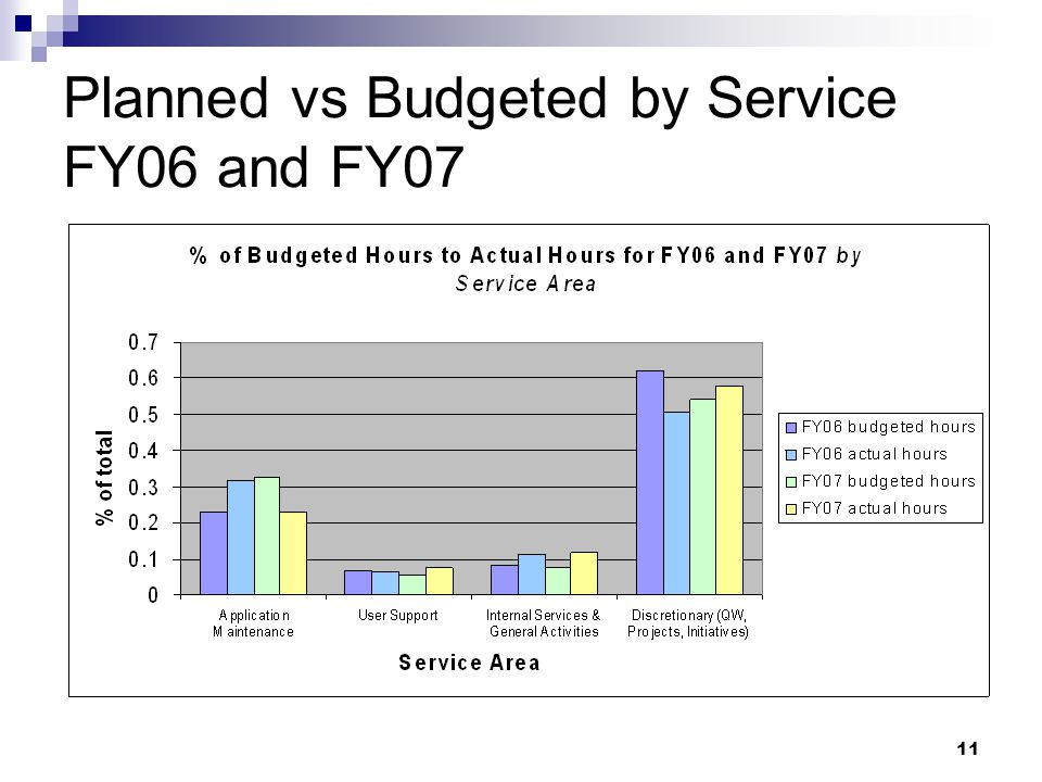 11 Planned vs Budgeted by Service FY06 and FY07