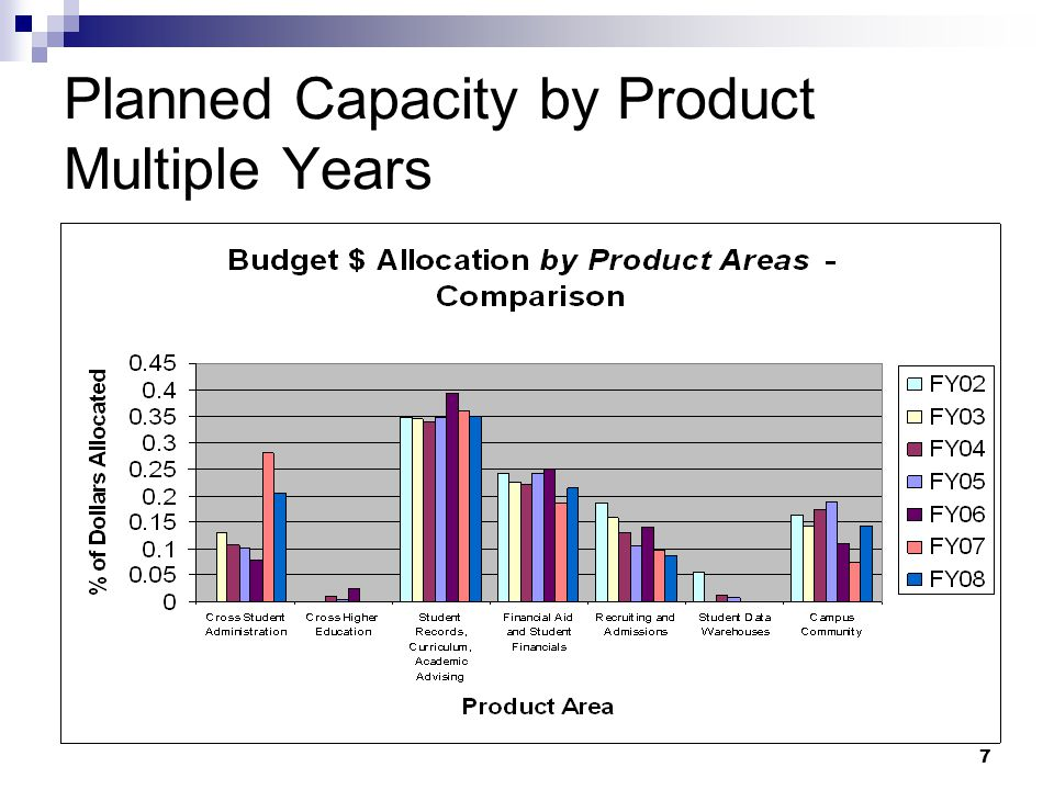 7 Planned Capacity by Product Multiple Years
