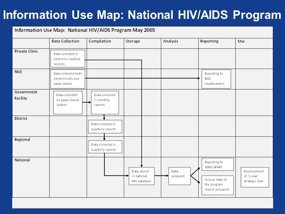 Information Use Map: National HIV/AIDS Program