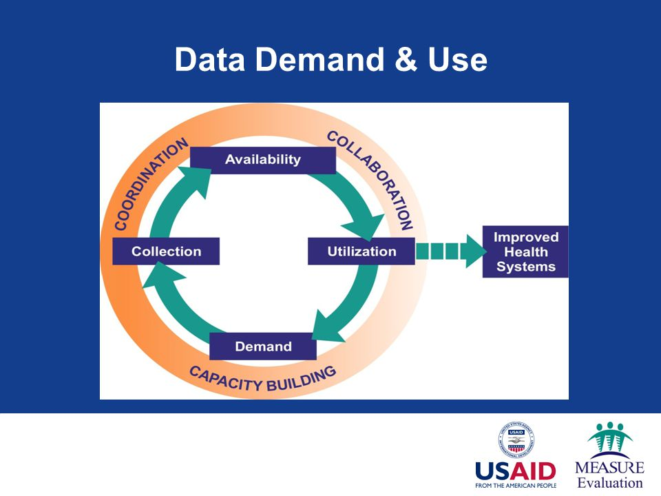 Data Demand & Use