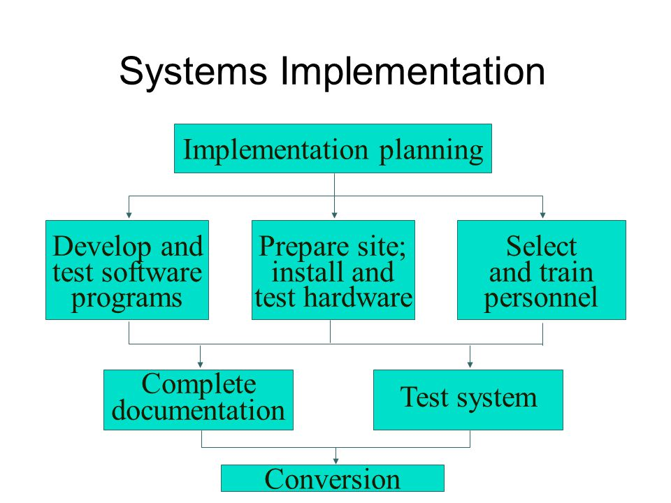 Systems Implementation Implementation planning Complete documentation Develop and test software programs Conversion Prepare site; install and test hardware Select and train personnel Test system