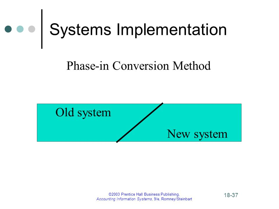 ©2003 Prentice Hall Business Publishing, Accounting Information Systems, 9/e, Romney/Steinbart Systems Implementation Phase-in Conversion Method Old system New system