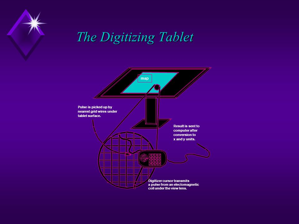 The Digitizing Tablet