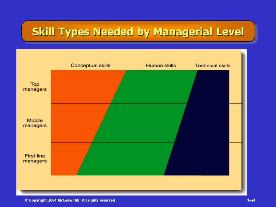 © Copyright 2004 McGraw-Hill. All rights reserved.1–24 Skill Types Needed by Managerial Level