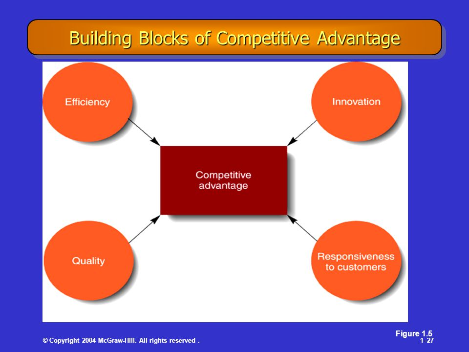 © Copyright 2004 McGraw-Hill. All rights reserved.1–27 Building Blocks of Competitive Advantage Figure 1.5