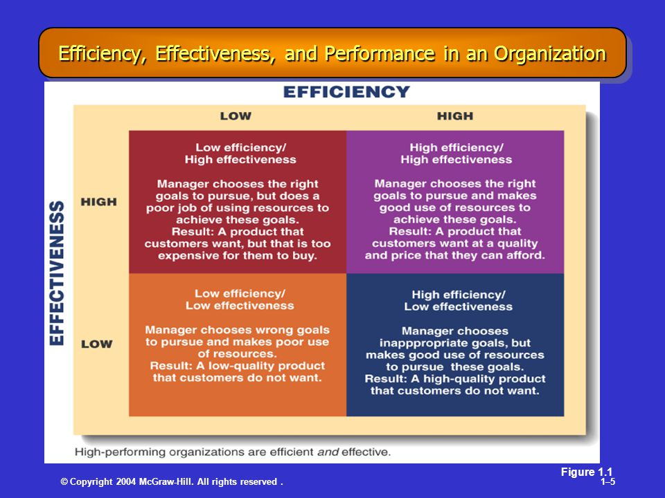 © Copyright 2004 McGraw-Hill. All rights reserved.1–51–5 Efficiency, Effectiveness, and Performance in an Organization Figure 1.1