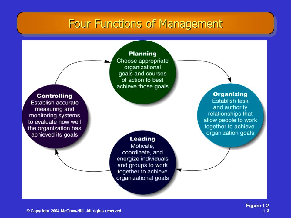 © Copyright 2004 McGraw-Hill. All rights reserved.1–81–8 Four Functions of Management Figure 1.2