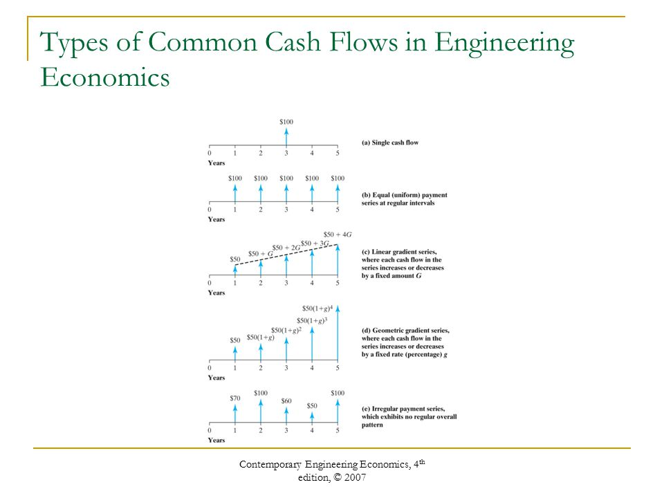 Contemporary Engineering Economics, 4 th edition, © 2007 Types of Common Cash Flows in Engineering Economics