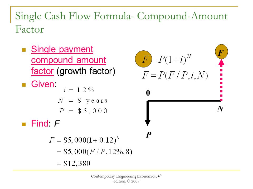 Contemporary Engineering Economics, 4 th edition, © 2007 Single Cash Flow Formula- Compound-Amount Factor Single payment compound amount factor (growth factor) Given: Find: F P F N 0