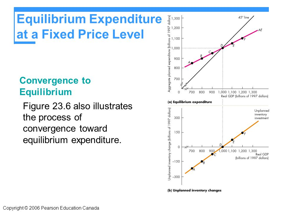 Convergence to Equilibrium Figure 23.6 also illustrates the process of convergence toward equilibrium expenditure.