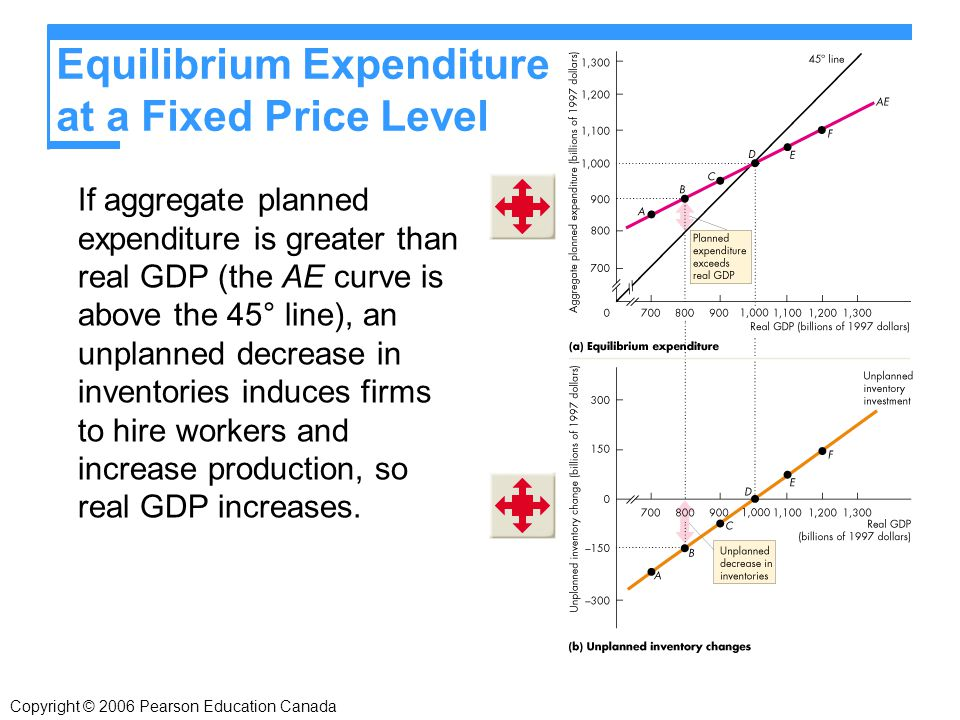 Copyright © 2006 Pearson Education Canada If aggregate planned expenditure is greater than real GDP (the AE curve is above the 45° line), an unplanned decrease in inventories induces firms to hire workers and increase production, so real GDP increases.