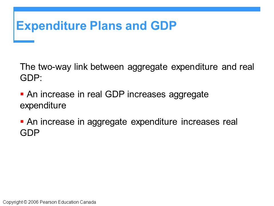 Copyright © 2006 Pearson Education Canada Expenditure Plans and GDP The two-way link between aggregate expenditure and real GDP:  An increase in real GDP increases aggregate expenditure  An increase in aggregate expenditure increases real GDP