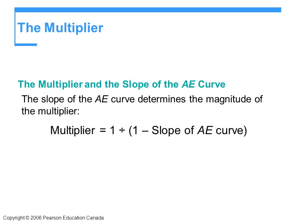 Copyright © 2006 Pearson Education Canada The Multiplier The Multiplier and the Slope of the AE Curve The slope of the AE curve determines the magnitude of the multiplier: Multiplier = 1 ÷ (1 – Slope of AE curve)