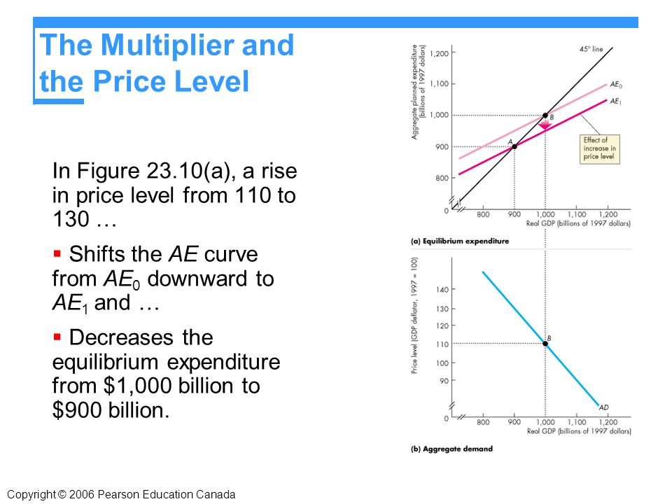 Copyright © 2006 Pearson Education Canada The Multiplier and the Price Level In Figure 23.10(a), a rise in price level from 110 to 130 …  Shifts the AE curve from AE 0 downward to AE 1 and …  Decreases the equilibrium expenditure from $1,000 billion to $900 billion.