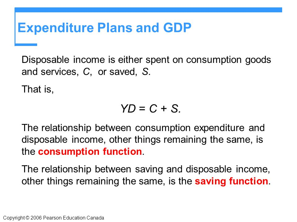 Copyright © 2006 Pearson Education Canada Expenditure Plans and GDP Disposable income is either spent on consumption goods and services, C, or saved, S.