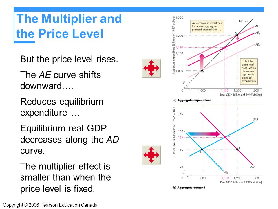 The Multiplier and the Price Level But the price level rises.