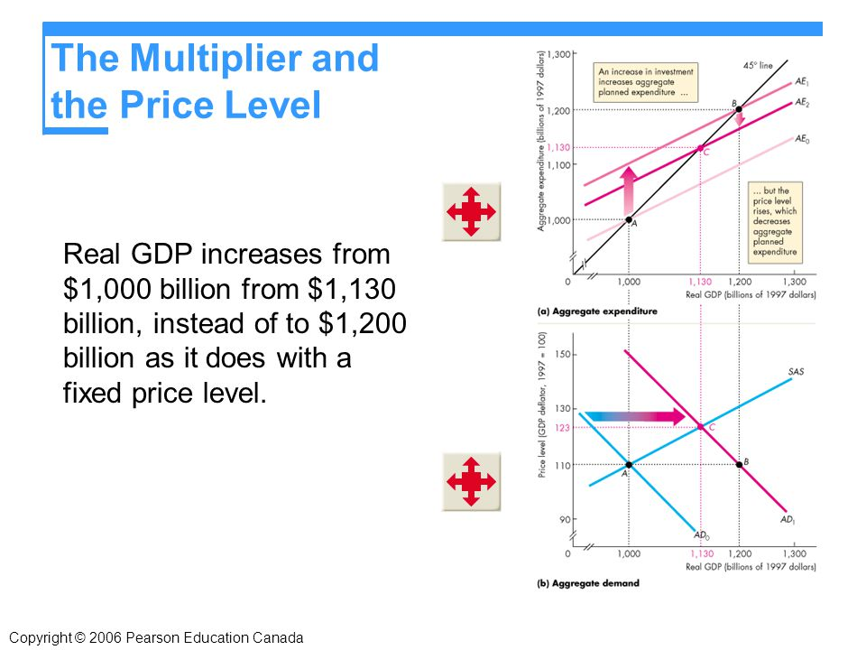 The Multiplier and the Price Level Real GDP increases from $1,000 billion from $1,130 billion, instead of to $1,200 billion as it does with a fixed price level.
