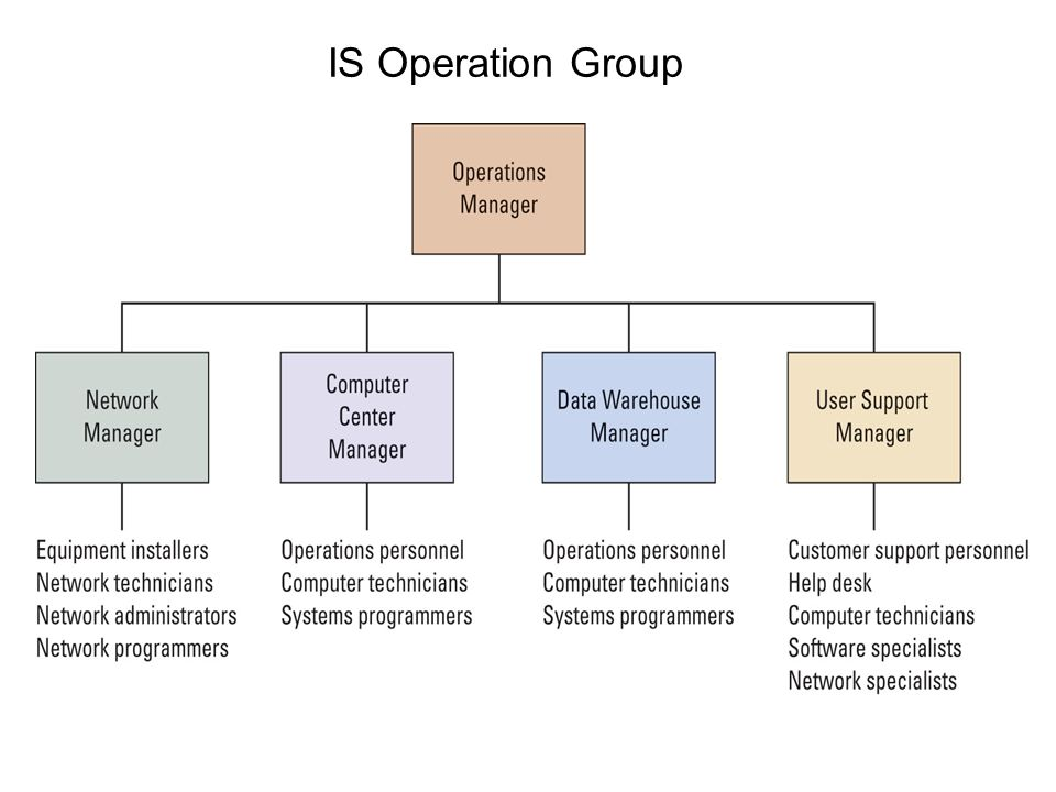 IS Operation Group