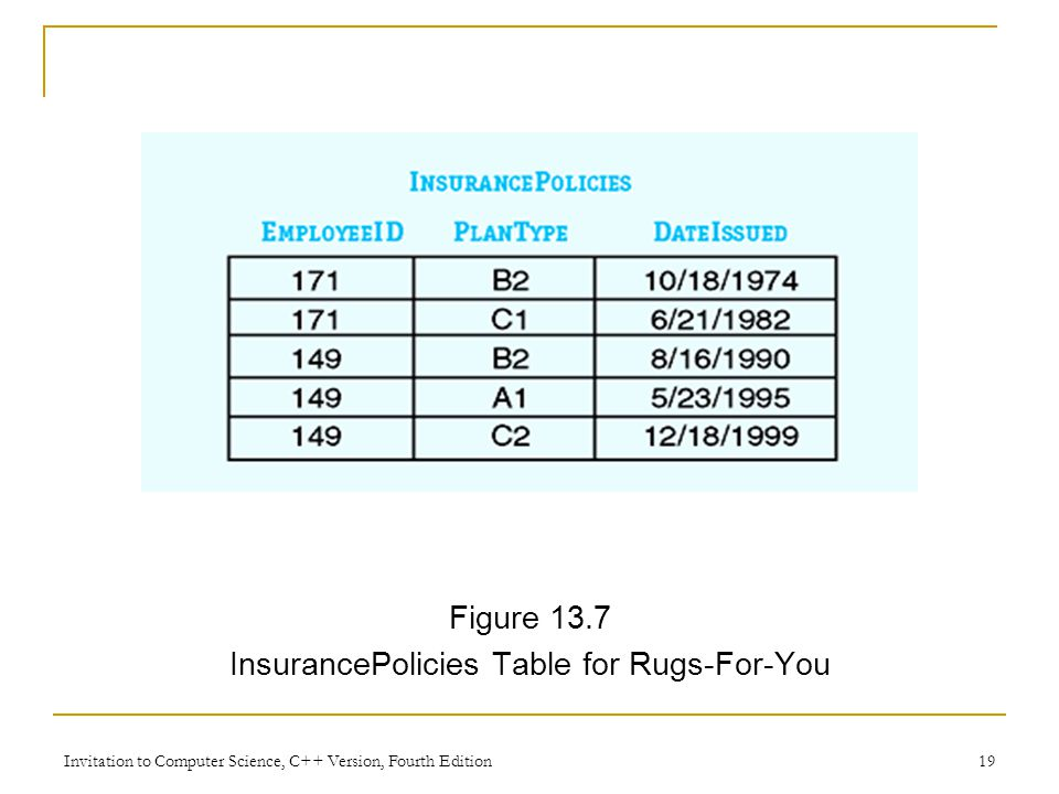 Invitation to Computer Science, C++ Version, Fourth Edition 19 Figure 13.7 InsurancePolicies Table for Rugs-For-You