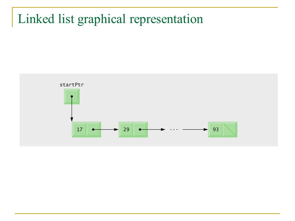 Linked list graphical representation