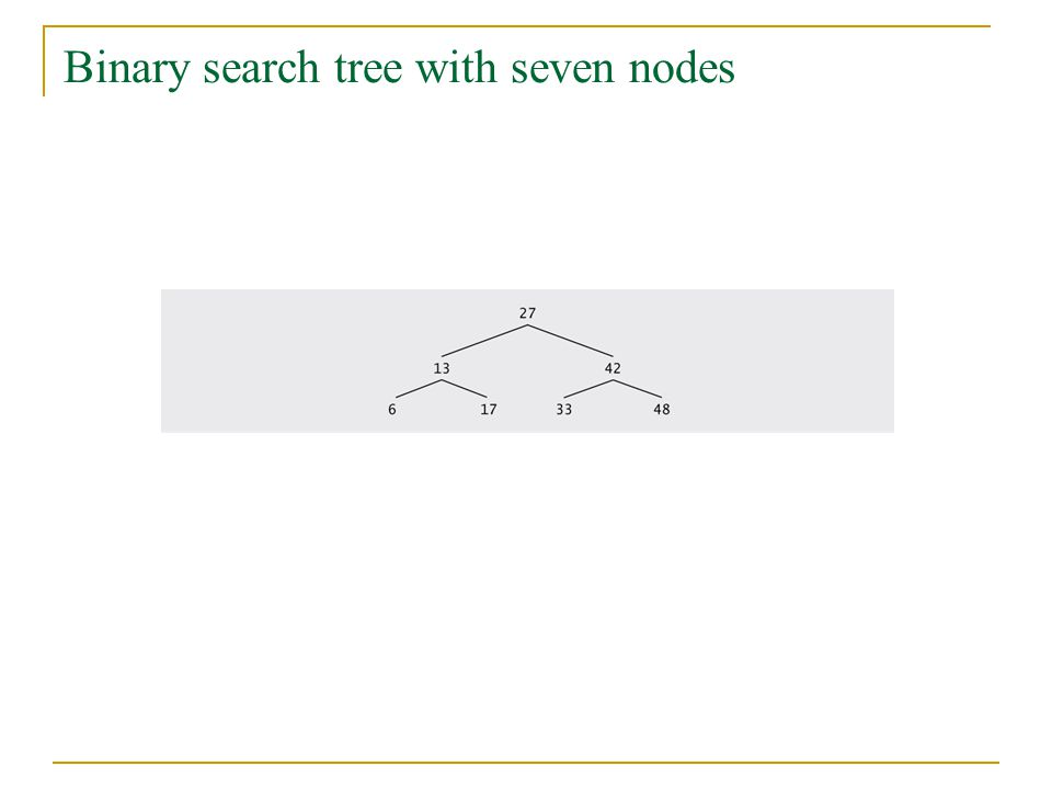 Binary search tree with seven nodes